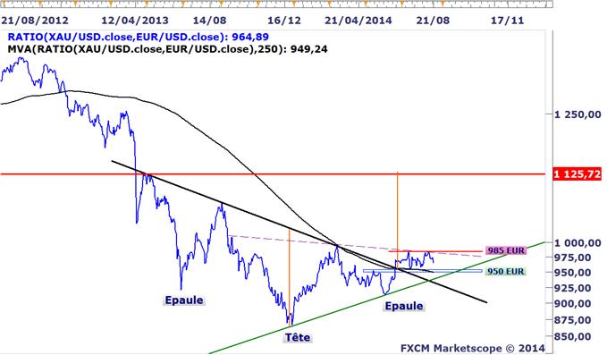 Analyses Métaux Précieux - DailyFX.fr - Page 3 Strategie-de-Trading-Lonce-dor-permet-un-meilleur-rendement-via-le-XAUEUR_body_XAU_EUR