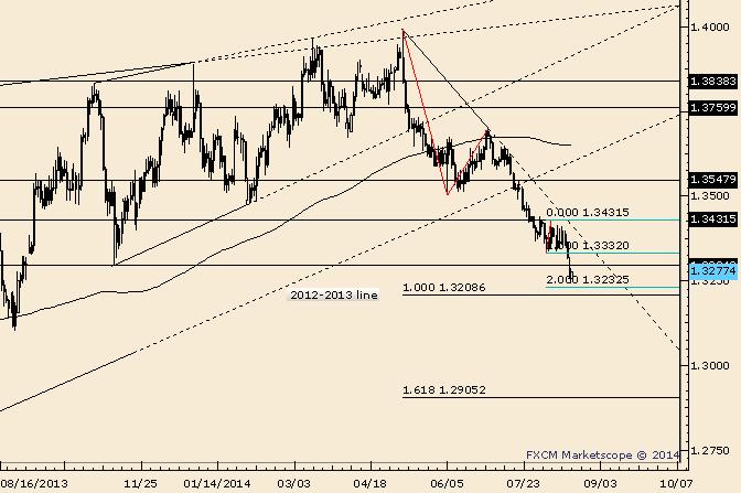 EUR/USD Downside Thrust Nearing Objective