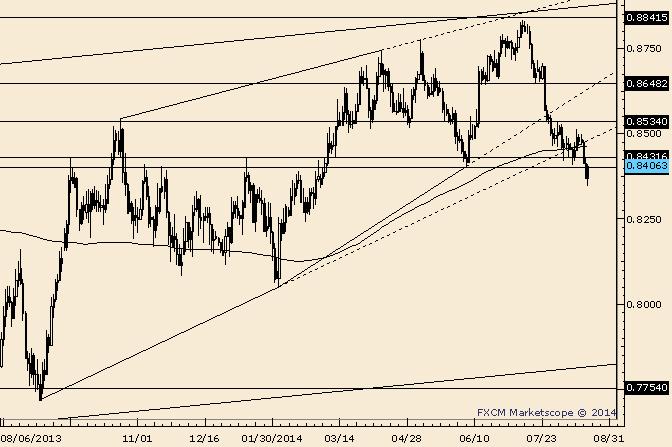 NZD/USD Key Reversal; Resistance Near .8460