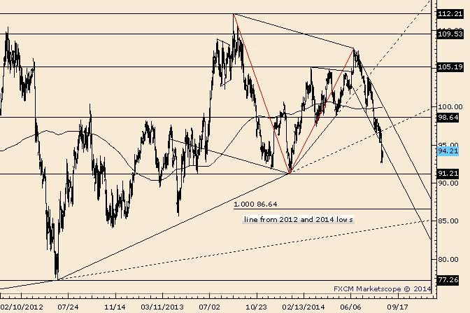 Crude 98.64 Remains Key on Swing Basis