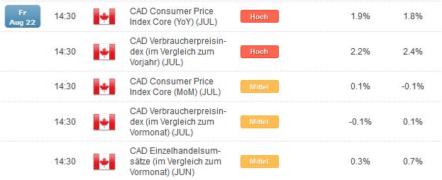 USD/CAD: Alle Zeichen bullish?