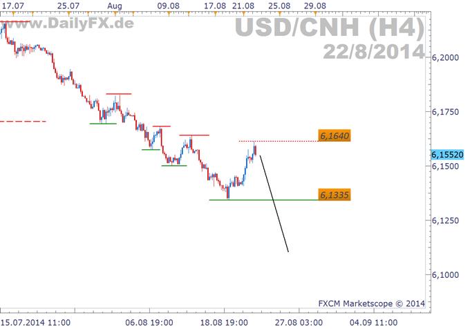 Trading Setup: Short USD/CNH