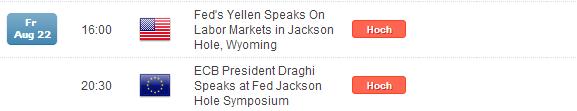 DAX: 9.400er Region im Fokus, was ist von Yellen in Jackson Hole zu erwarten?