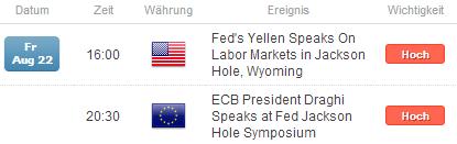 EUR/USD: Fokus gilt geldpolitischen Hinweisen aus Jackson Hole