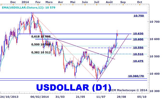 https://media.dailyfx.com/illustrations/2014/08/22/EURUSD-Le-dollar-US-trouve-une-resistance-mais-le-rebond-de-leuro-devrait-etre-de-courte-duree_body_USDOLLAR.png