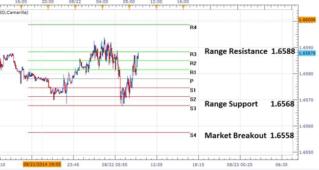 FX Reversals: GBPUSD Reversal Range Update
