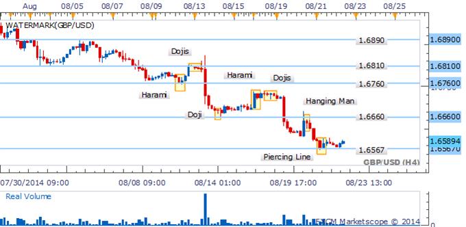 GBP/USD Recovery Doubtful As Bullish Signal Fails To Find Confirmation