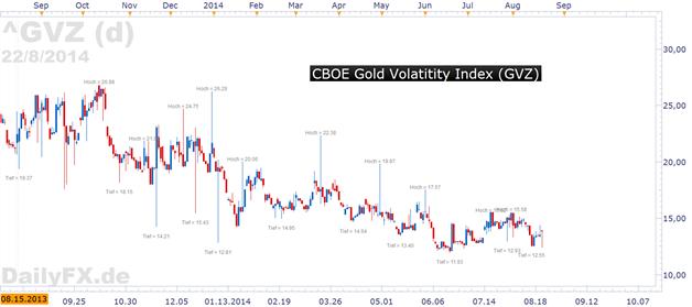 Gold: änderte seinen Kurs angesichts negativer Nachrichten aus der Ukraine - vor Jackson Hole Reden