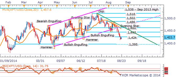 Gold wappnet sich vor Yellen für Volatilität; Crude Oil konsolidiert