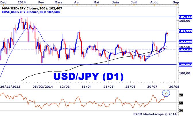 Idée de Trading DailyFX : Stratégies de trading sur l'USDJPY
