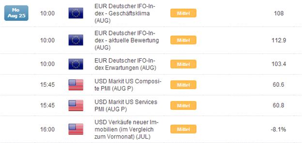Kurzer Marktüberblick 25.08.2014