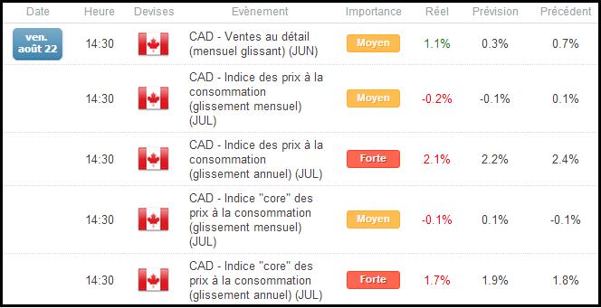 Session de Trading - Inflation au Canada et suivi de l'USDCAD