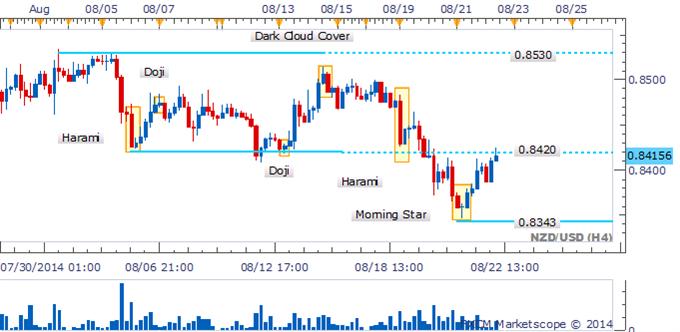 USD/CAD Bearish Engulfing Pattern Warns Of A Correction