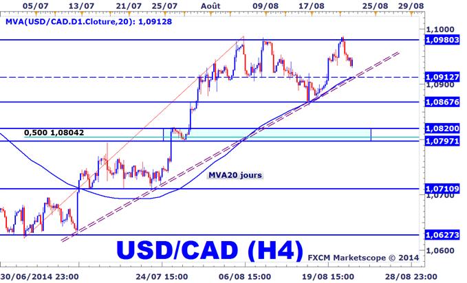Stratégie_Trading_USDCAD