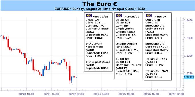 L'euro exposé à de nouveaux plus bas comme Draghi permet de nouvelles spéculations sur le QE