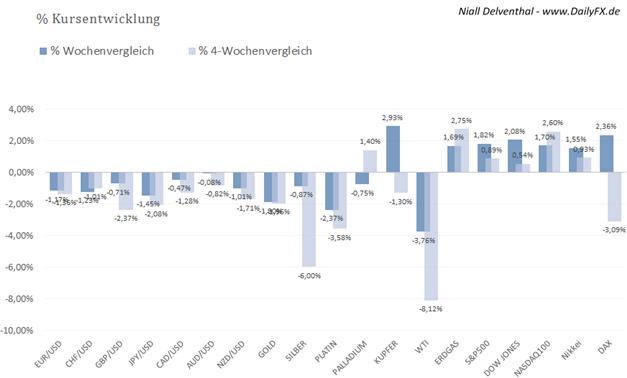 COT: Bullishe USD Haltung unter  institutionellen Spekulanten wächst, Euro und Pfund verstärkt unter Druck, Position im Gold nur leicht gedämpft