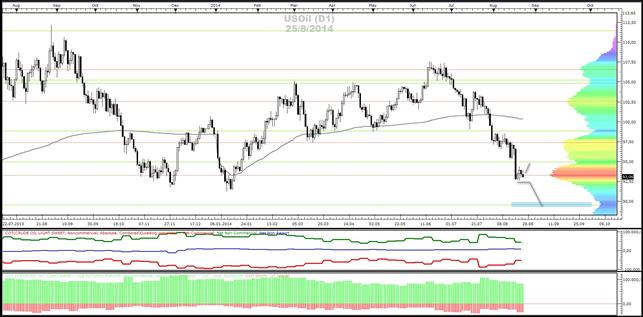 Crude-Oil, Gold- und Silber - Market-Profile (25.08.2014)