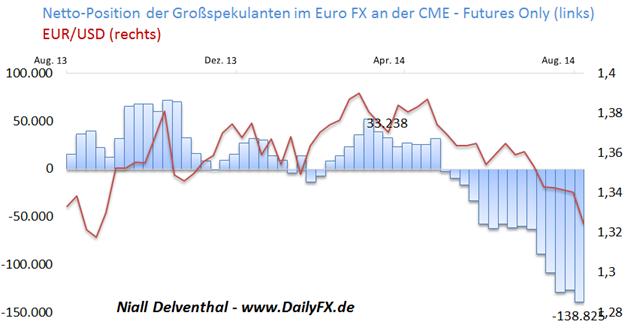 EUR/USD: Schwacher Wochenstart -  Finanzinvestoren so bearish wie zuletzt im Juli 2012