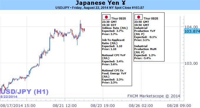 الين الياباني عند مستويات مفصلية قبيل صدور بيانات رئيسية