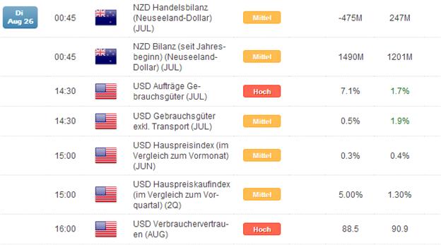 Kurzer Marktüberblick 26.08.2014