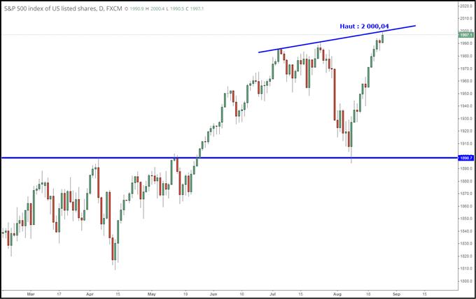 Les marchés actions US sont-ils trop chers ou se préparent-ils à exploser ?