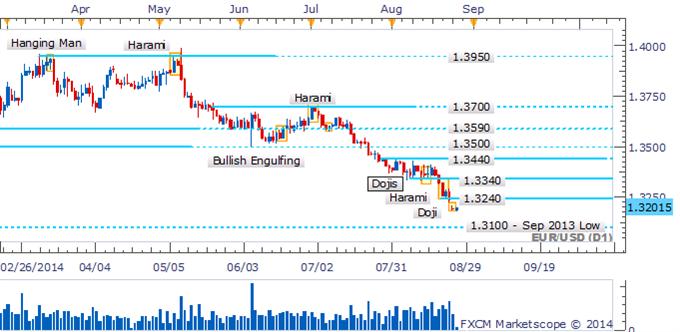 EUR/USD Bears Hesitate As Doji Warns Of Fading Downside Momentum