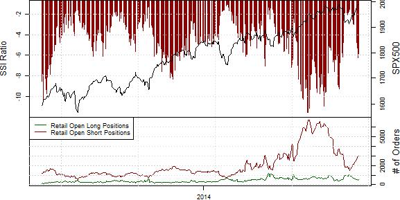 Speculative Sentiment Index - 26.08.2014