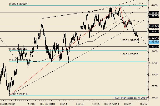 EUR/USD: 2 gleiche Etappen ab dem Mai-Hoch erreicht