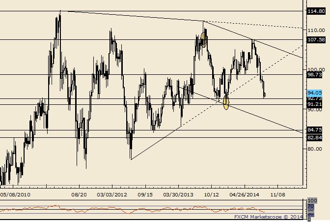Crude: 98,64 bleibt auf Swing-Basis wichtig