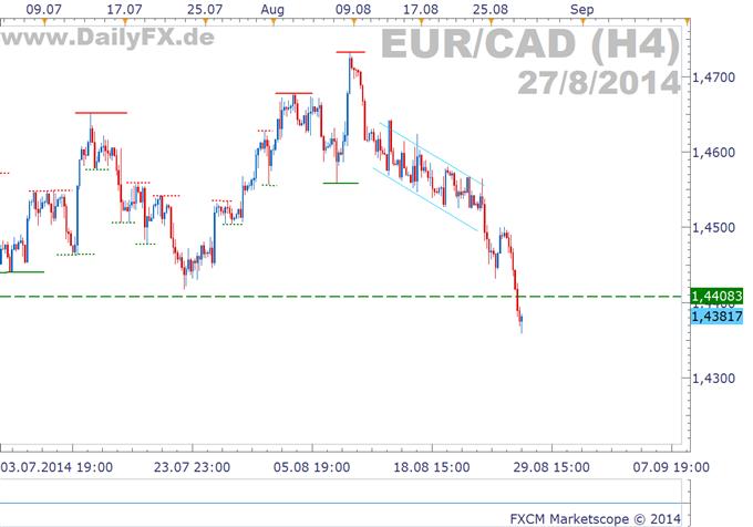 EUR/CAD: Neues Jahrestief