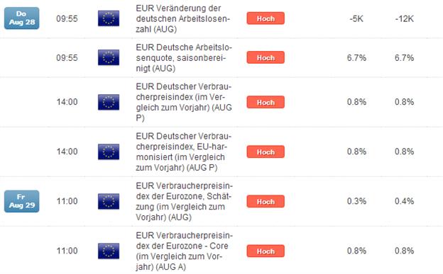 DAX ruhig vor Inflation aus Deutschland am Donnerstag