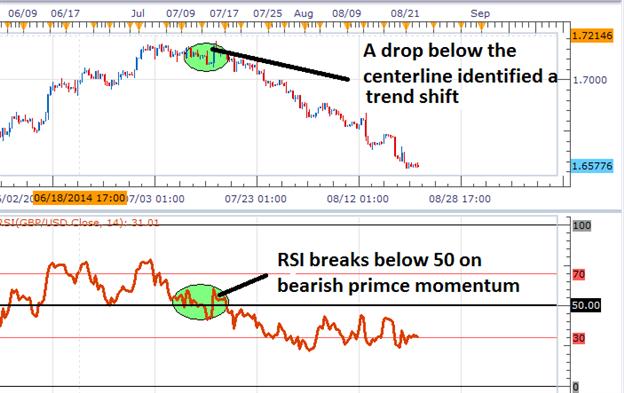 Drei Trading-Tipps für den RSI