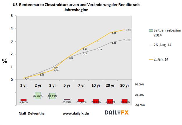 Eurobund mit Allzeithoch, Rendite zehnjähriger Bundesanleihen testete 0,9%