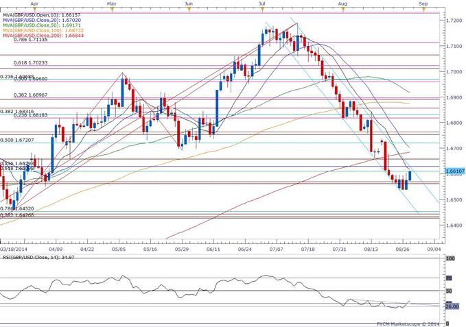 GBP/USD Risks Larger Rebound as RSI Threatens Bearish Momentum