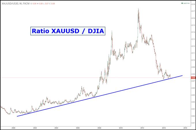 Idée de Trading DailyFX : Un arbitrage intéressant entre l'once d'or et le Dow Jones