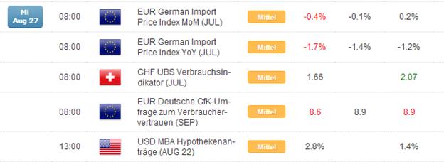 Kurzer Marktüberblick 28.08.2014