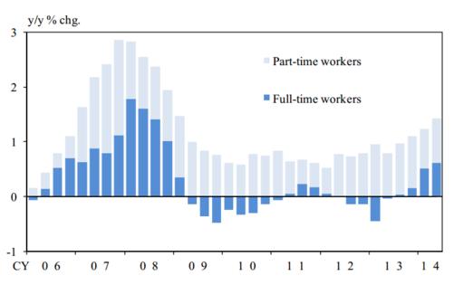 USD/JPY: Zwischenstand im Kampf gegen die Deflation