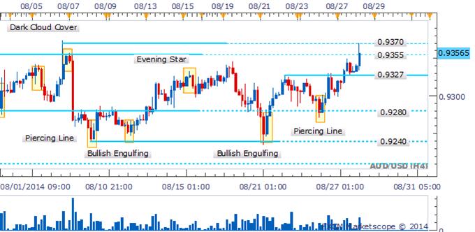 AUD/USD Probing 0.9370 Hurdle With Bearish Signals Lacking