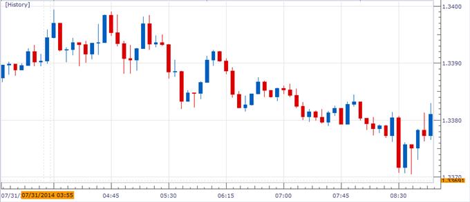 ارتداد اليورو سيستفيد على الأرجح من التراجع الجديد في البطالة الألمانية