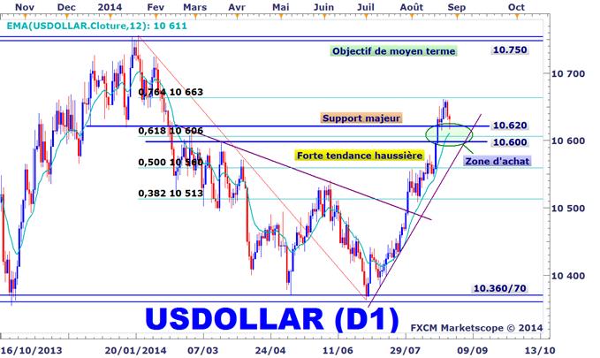 Idée de Trading DailyFX : Anticipations d'une reprise du rally du Dow Jones-FXCM US Dollar Index
