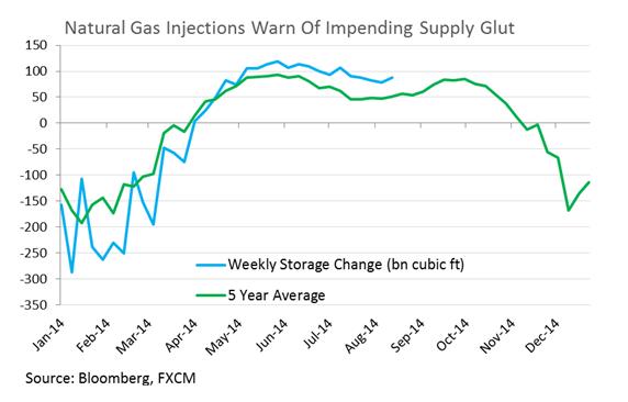 الغاز الطبيعي يتجاوز سعر 4.0 دولار أمريكي قبيل صدور بيانات العروض