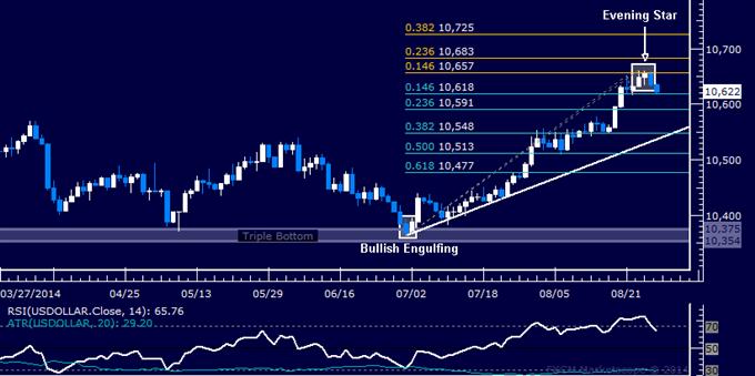 US Dollar technische Analyse: Anflug einer Abwärtskorrektur