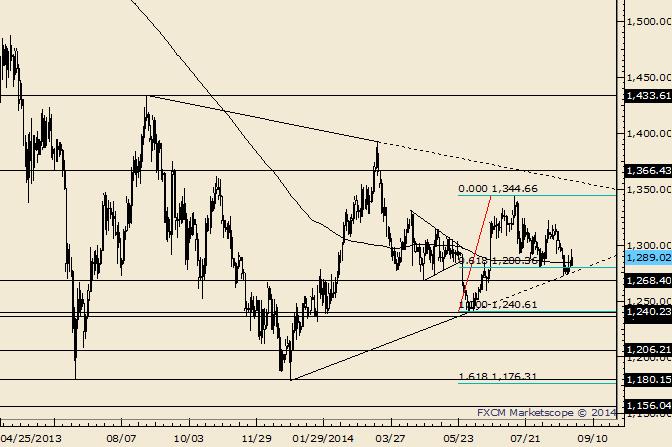 Gold Responds to Trendline