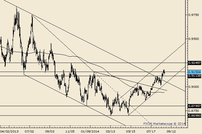 USD/CHF Consolidates at YTD High