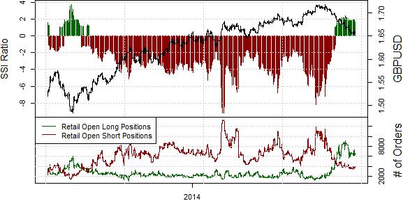 British Pound Targets Fresh Lows versus the US Dollar