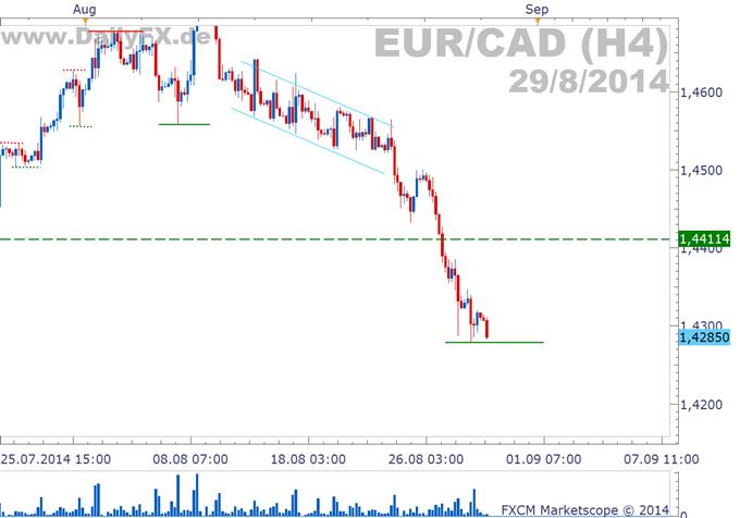 EUR/CAD: Weiterer Abwärtsimpuls durch BIP-Daten?