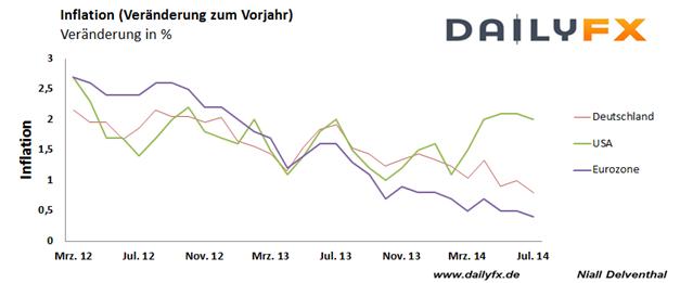 EUR/USD: Kerninflation der Eurozone wird unverändert erwartet