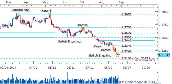 EUR/USD Retreats As Key Reversal Pattern Left Lacking Confirmation