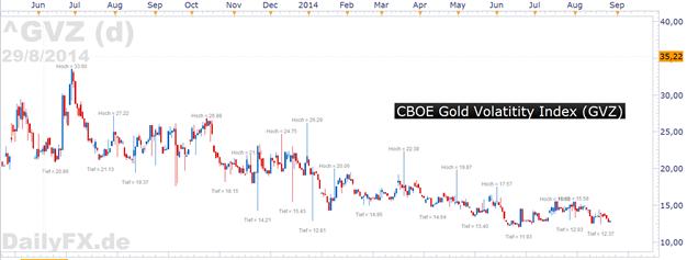 Gold - andauernde Bedenken um die Ostukraine