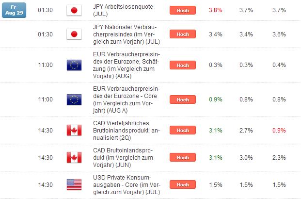 Kurzer Marktüberblick 01.09.2014